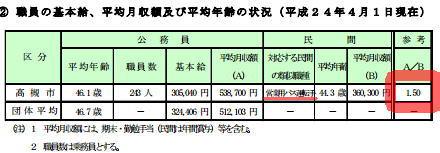 平成24年4月1日現在高槻市バス乗務員の平均月収は民間の1.5倍