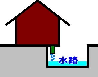 水路上の建物や排水
