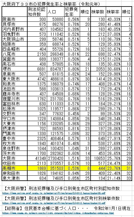 大阪府下33市の犯罪発生率と検挙率(令和元年)