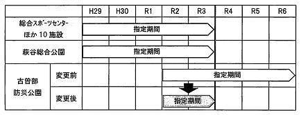 古曽部防災公園の指定管理者の指定期間の変更