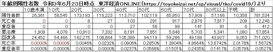 年齢別陽性者数 令和3年6月23日時点 東洋経済ONLINE(https://toyokeizai.net/sp/visual/tko/covid19/)より