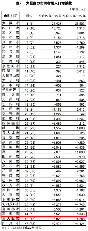 国勢調査平成27年大阪府下市町村増減数