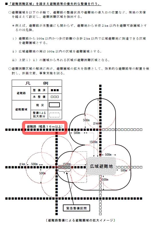 避難圏域についての大阪府の基準