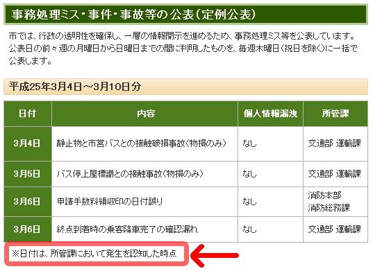 事務処理ミス・事件・事故等の公表(定例公表)※日付は、所管課において発生を認知した時点