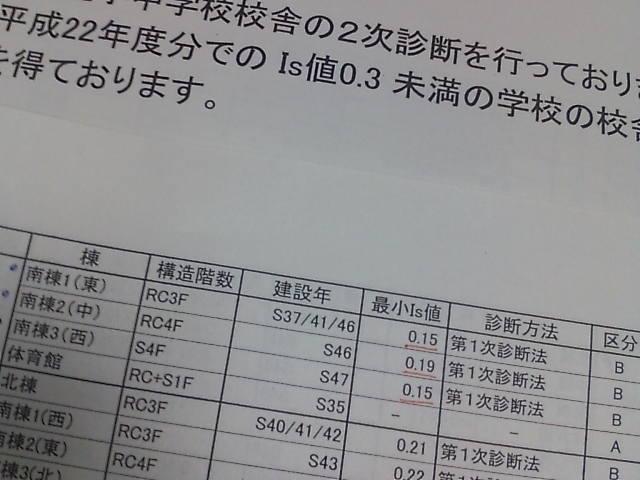 高槻市立川西小学校の校舎の耐震診断結果