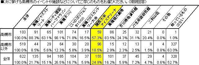 高槻ブランド意識調査(全国WEB調査)