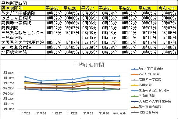 高槻市の救急車の各医療機関への現場からの到着時間の平均